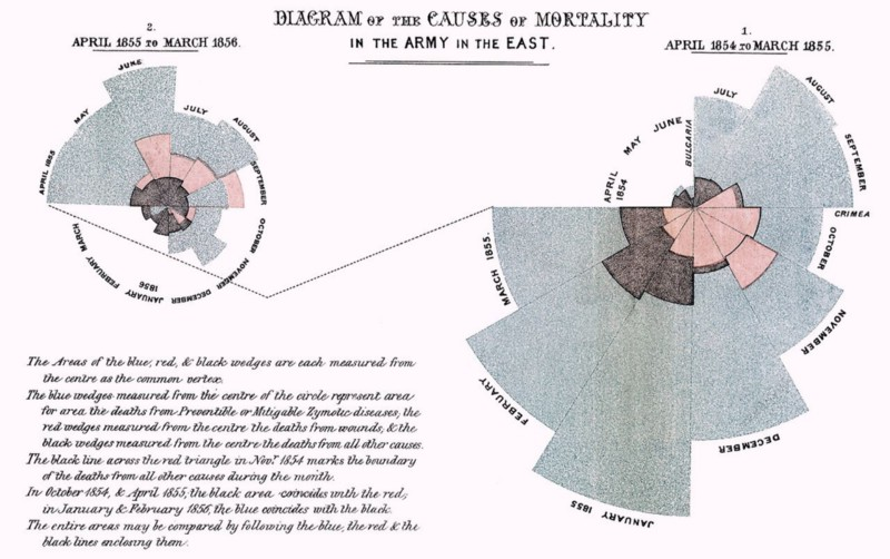 A coxcomb diagram of mortality in the military, by Florence Nightingale