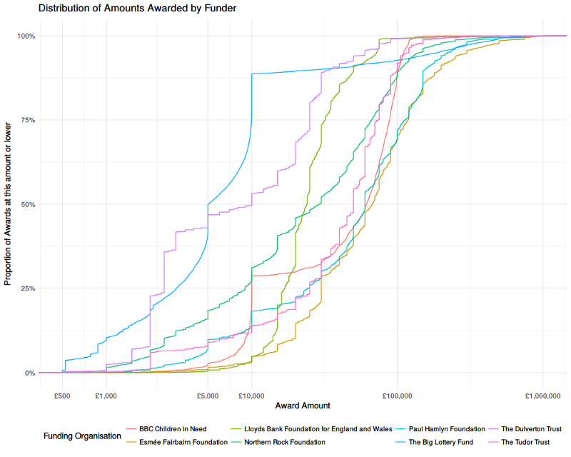Graph showing grants awarded by various funders