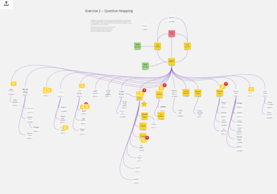 A screenshot of diagram of a diagram showing all of the potential sources of waste data and connections between them - a link to the Miro board that contains the diagram can be found later in the story or here https://miro.com/app/board/o9J_kmnqPJs=/