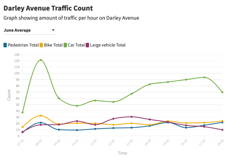 This is a graph showing the average amount of traffic per day in June on Darley Avenue – the majority is cars and there are the expected rush hour peaks