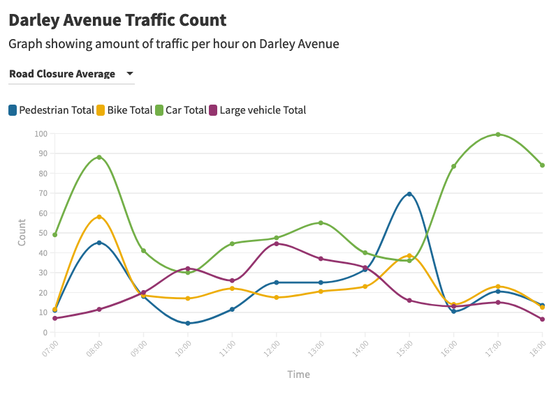 This is a graph showing the average amount of traffic on Darley Avenue during the school street closure – we see more bikes and pedestrians, as well as a later peak for car traffic