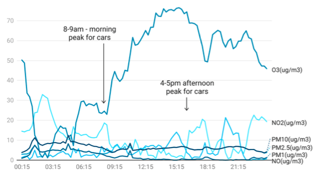 A graph showing pollution levels on Darley Avenue on 18 May