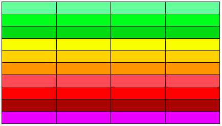 Colours representing levels of air pollution, going from green to yellow to red